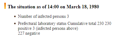 Number of people tested and infected with COVID-19 in Okinawa