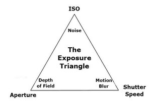 The exposure triangle for users of Okinawa.Org to come back to visit in order to get out to Auto and into Manual mode
