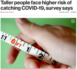 Taller people face a higher risk of catching COVID-19